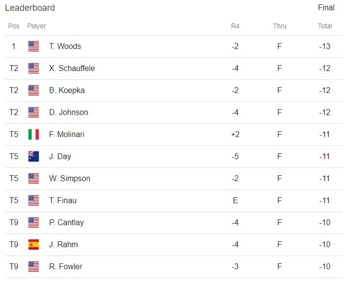 Leaderboard The MAsters 2019